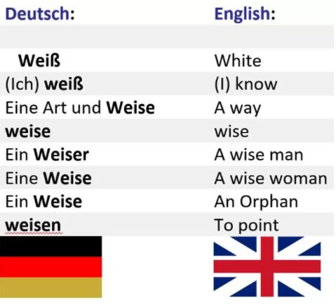 German language, difficult language: Because even one and the same spelling can ...